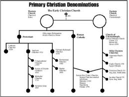 Chart Of Different Christian Denominations Denominations Of Christianity Jesus