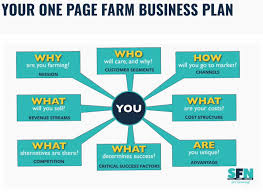 One Page Farm Business Plan Small Farm Nation