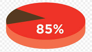 Pie Chart Circle Graph Percentage Png 767x465px Pie Chart