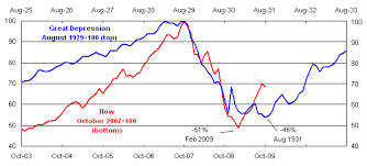 Stock Market Chart During Great Depression Prototypical Stock Chart Comparison To Great Depression