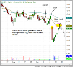 How To Find The Best Entry Points For Short Selling Stocks