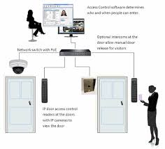 access control system secured your doors gate turnstile access control system secured your doors gate turnstile parking lots etc computers nairaland