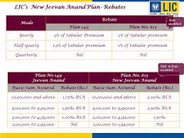 Jeevan Anand Policy Chart Lics New Jeevan Anand Plan Ppt Download