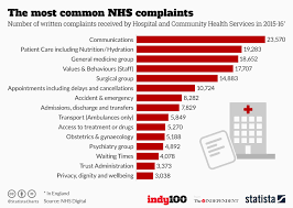 Chart The Most Common Nhs Complaints Statista