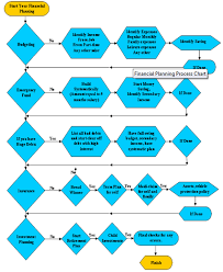 Financial Planning Flow Chart Indian Stock Market Hot Tips