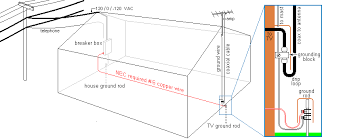 antenna basics the nec requirement