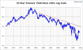 5 Year Treasury Yield Chart The Independent Report April 2014