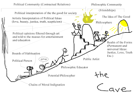 diagram of plato s Allegory of the Cave according to Samuel Enoch Stumpf SlideShare