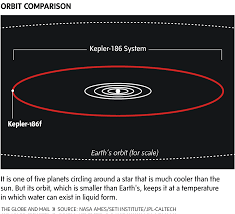 Exoplanet Exploration Planets Beyond Our Solar System Visible Solar System In Light Years