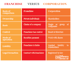 Difference Between Franchise And Corporation Difference