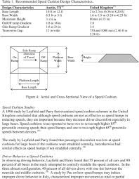 Speed Hump Design A Comparative Study Of Speed Humps Speed Slots And Speed