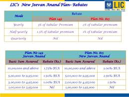 New Jeevan Anand Plan 815 Vs Old Jeevan Anand Plan 149