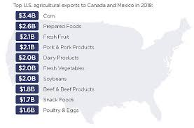 Infographic Top U S Food And Agriculture Exports To Mexico