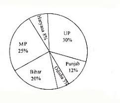 Study The Given Bar Graph And Pie Chart To Answer Bar