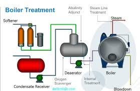 Steam Boiler Design Pdf Boiler Water Traetment Process Books
