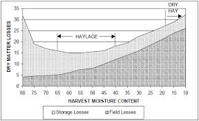 Round Bale Weight Chart Harvesting And Storing Large Bale Haylage