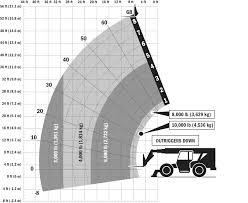 Jlg G12 55a Load Chart 10054 Skytrak Telehandler Skytrak