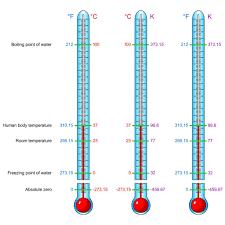 Temperature Scales Fahrenheit Celsius And Kelvin Human