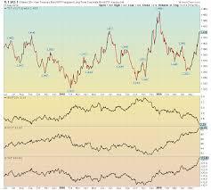 Tlt Etf Chart