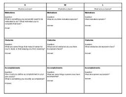 Kwl Chart Motivations Obstacles And Accomplishments For European Explorers