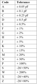 Smd Capacitor Code Chart How To Interpret Capacitor Markings Engineering Com