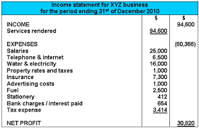 Components Of Income Statement Delectable Income Statement Example