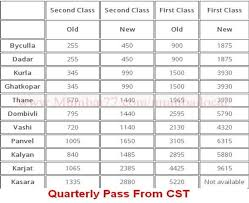 Mumbai Local Train Fares 2019 Ticket Fares Seasonal Pass