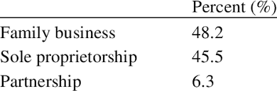 Business Ownership Types Types Of Business Ownership Download Table