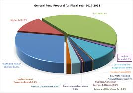 California Budget Chart The Governors Proposed Budget For Fiscal Year 2017 18