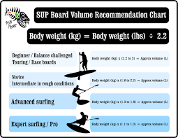 Paddle Board Size Chart What Is The Best Paddle Board Size That Suits To Your Body