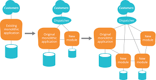 Microservices Design Patterns Martin Fowler Best Cloud Computing What Is The Strangler Application Pattern