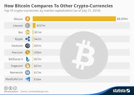 Cryptocurrency Exchange Chart Chart How Bitcoin Compares To Other Crypto Currencies