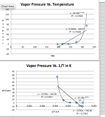 Solved Graph A Vp Vs T In K Graph B Vp Vs 1 T In K Cons