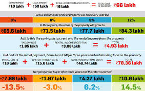 Home Loan Interest Rates Comparison Chart In India Real Estate Why Real Estate Is Not A Good Investment Right