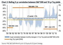 5 Year Treasury Yield Chart 10 Year Us Treasury Vs Stocks Does Historical Correlation