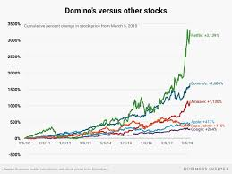 Dominos Stock Price Chart Dominos Ceo Rides Off Into The Sunset After Leading One Of