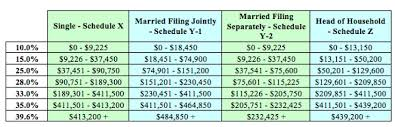 2015 Tax Year Brackets Due On April 18 2016