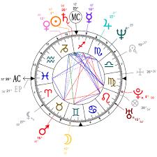 Arjun Kapoor Birth Chart Astrology And Natal Chart Of Anil Kapoor Born On 1958 12 24