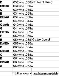Guitar String Size Chart String Gauge For E Major The Steel Guitar Forum