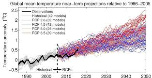 Heartlands 6 Reasons To Be A Climate Change Skeptic Are