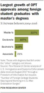 Increase In Foreign Student Graduates Staying And Working In U S