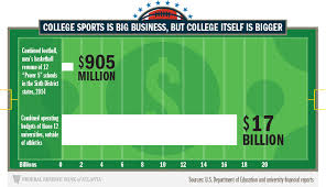 average high school athletic budget college sports are big business but not nearly as big as college