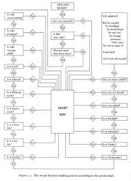 Law Making Flow Chart