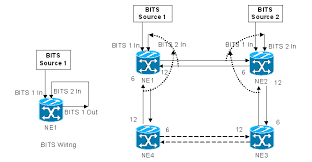 bits wiring information and looped bits timing on ons 15454 cisco bits wiring timing 02 gif