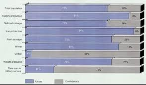 Civil War Strengths And Weaknesses Chart G Union Advantages Disadvantages Miss Rich Civil War
