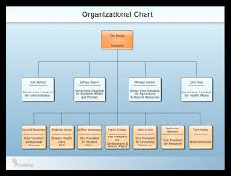 Simple Org Chart Builder Sample Organizational Charts Our Organizational Chart