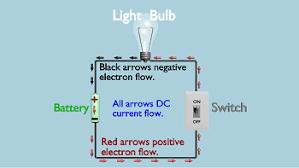 alternating current vs direct current. dc current circuit alternating vs direct