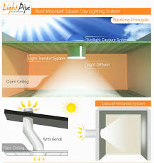 Solar Lighting System Supplier Best Roof Lights Suppliers In India Uae Saudi Arabia