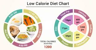 Food Celery Chart Diet Chart For Low Calorie Die Patient Low Calorie Diet