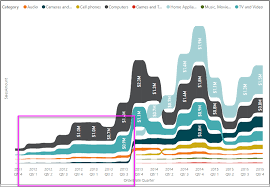 How To Create A Paynter Chart In Excel Use Ribbon Charts In Power Bi Power Bi Microsoft Docs